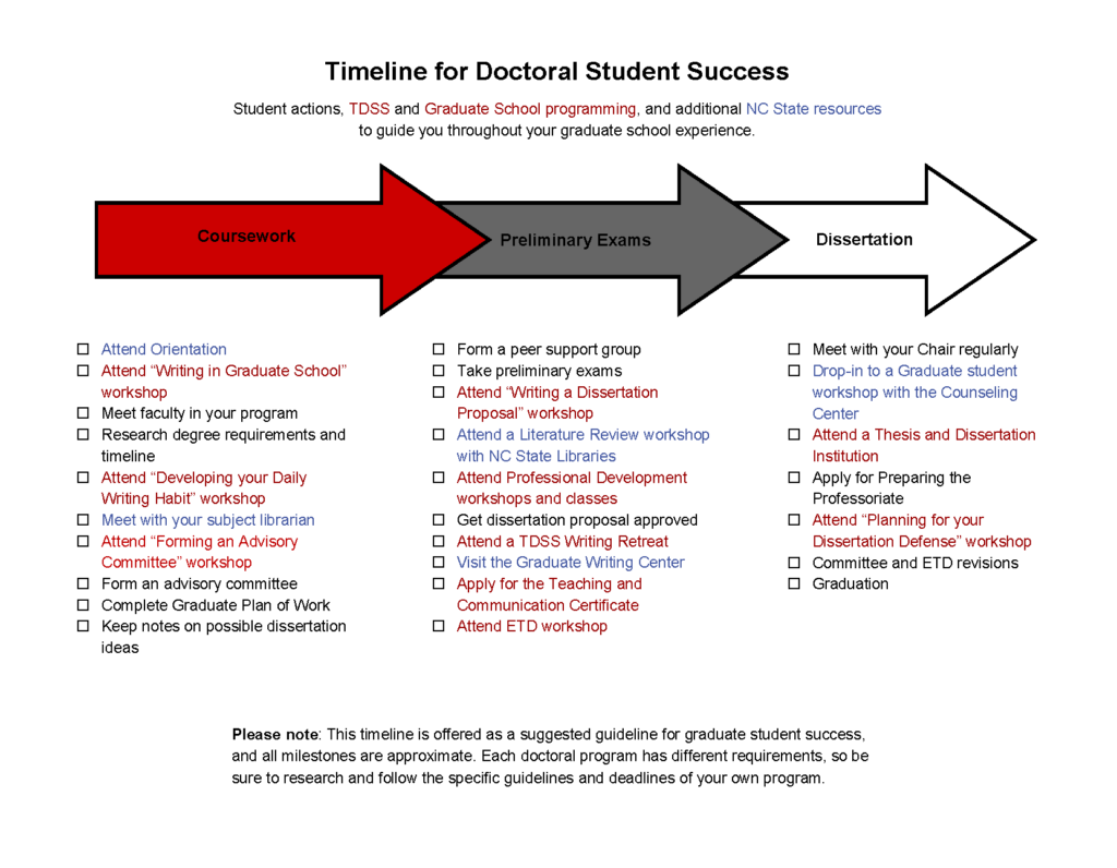 Thesis And Dissertation Support Services  The Graduate School  Timeline For Student