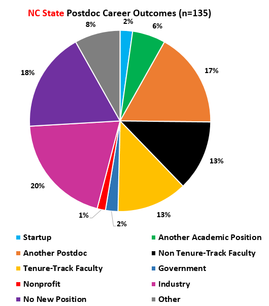Pie chart of Postdoc career outcomes