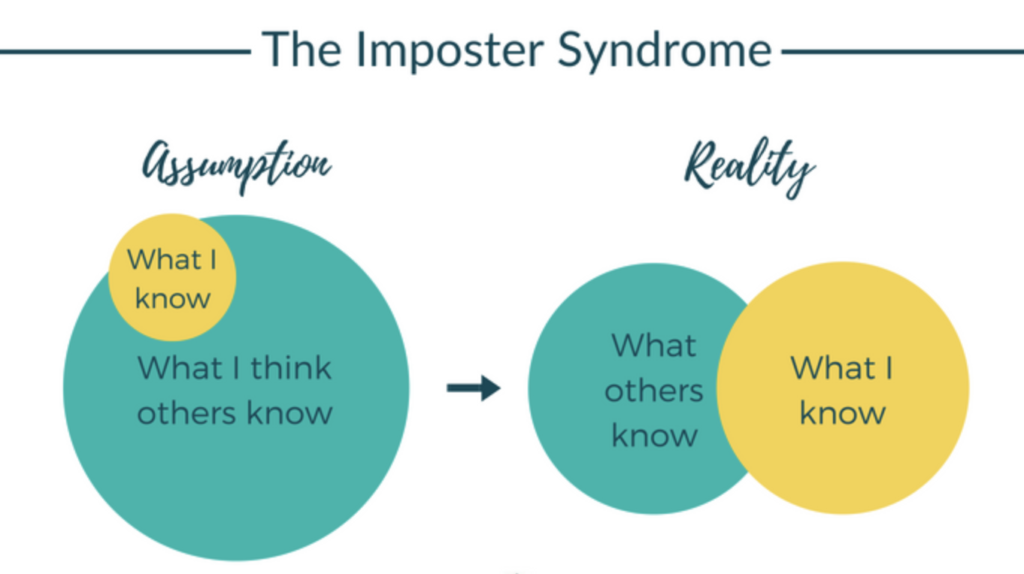Graphic of Imposter Syndrome where the assumption is that others know much more than you did while the reality lies in you and others having similar amounts of knowledge that might overlap
