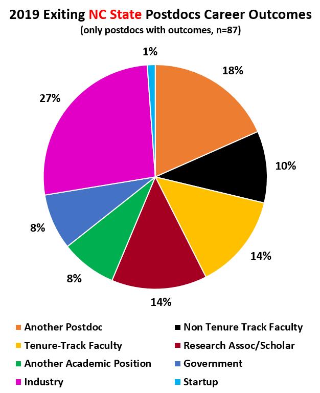 2019 Postdoc Career Outcomes Pie Chart