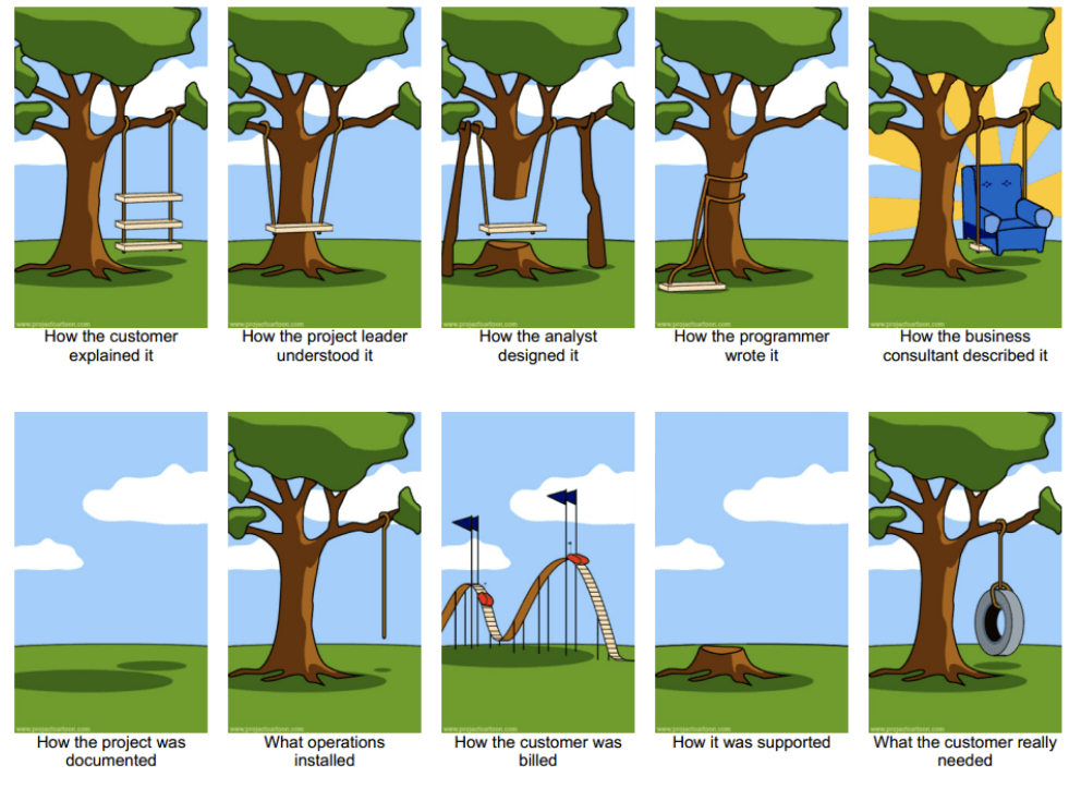 Various viewpoints of project management.